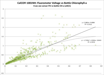 Seapoint Fluorometer Voltage vs Chlorophyll-a