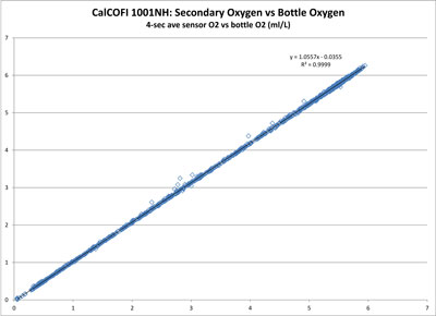 Secondary CTD O2 Sensor vs Bottle O2