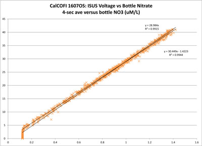 MBARI-ISUS Voltage vs Bottle NO3